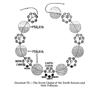 Pralayas y Manvantaras, los ciclos cósmicos